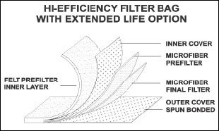 High Effeciency Filters image